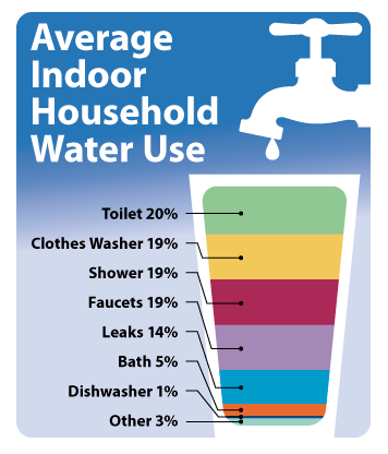 How To Reduce Your Household Water Consumption Rhmh